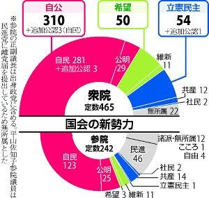 衆院、全465議席が確定…自公で313に : 選挙 : 読売新聞オンライン