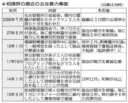 横綱の暴行 元日馬富士に罰金50万円 貴乃花親方は理事解任 : まとめ ...