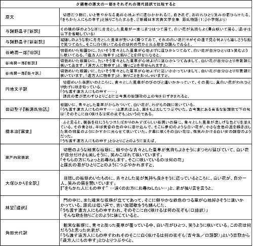 訳 源氏 語 物語 現代 葵