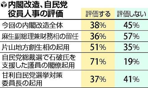 改造内閣 支持50% : 選挙・世論...