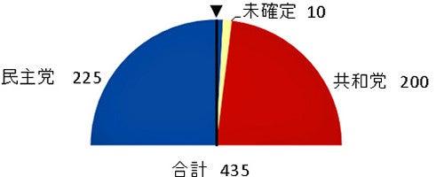 2018中間選挙、アメリカ国民の審判 : まとめ読み : ニュース ...