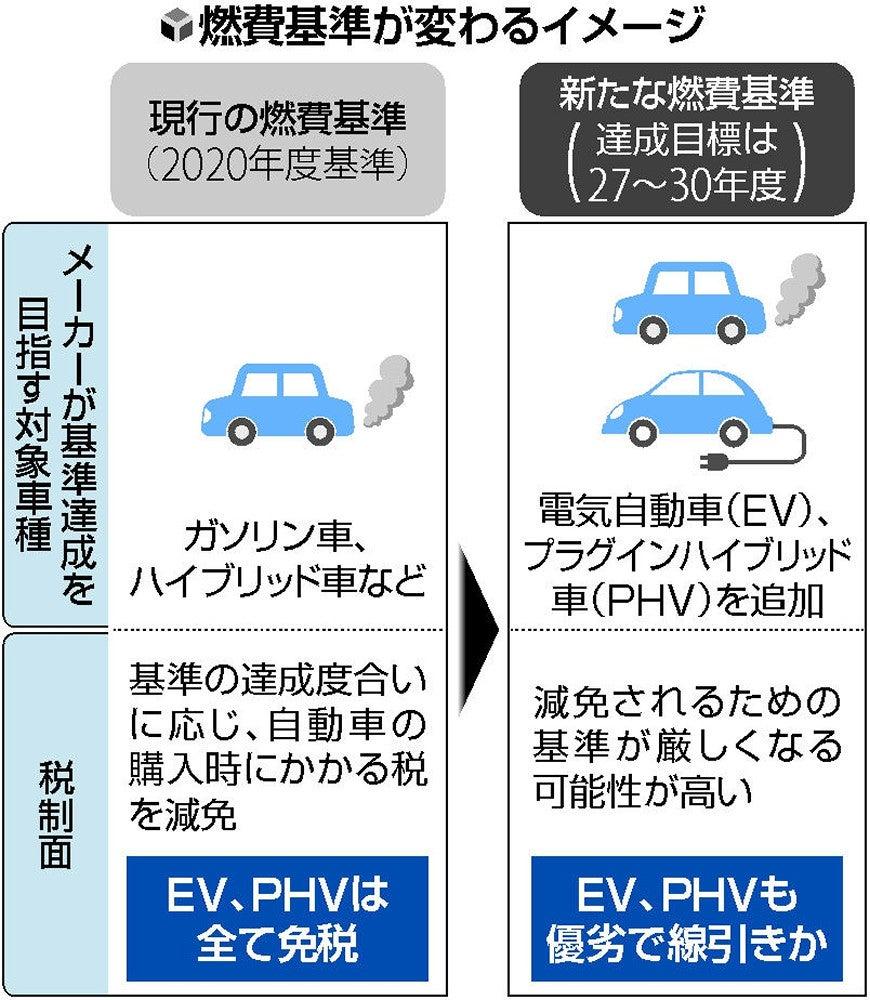 電気自動車にも燃費基準設定…環...
