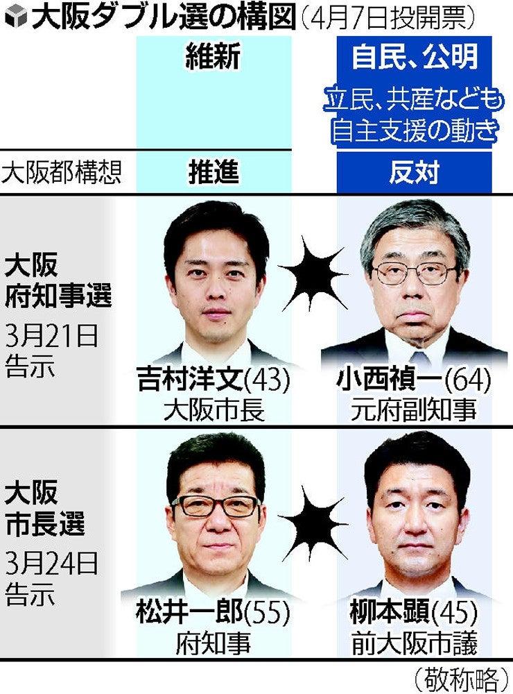 大阪ダブル選 維新包囲網…知事・市長選「一騎打ち」 : 統一地方選2019 ...