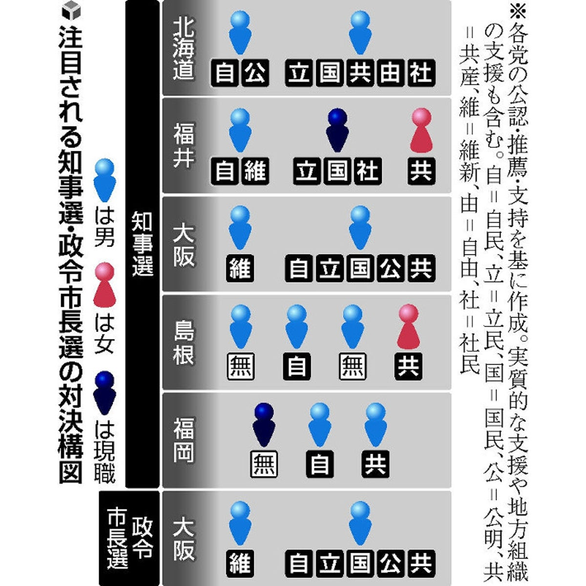 鹿児島県知事選挙情勢