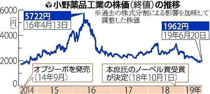 小野 薬品 工業 株価