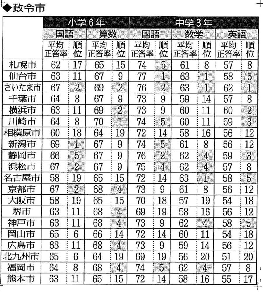 【H31学力テスト】大阪市は小学6年が政令市最下位(名古屋市と同点)、中学3年は下から2番目