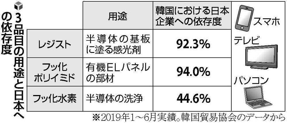 韓国企業、3品目確保に奔走…日本...