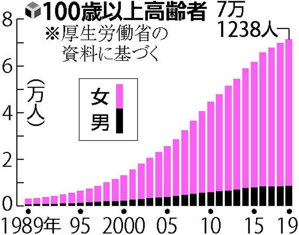 100歳以上、もっとも多いのは…都道府県別ランキング : 社会 ...