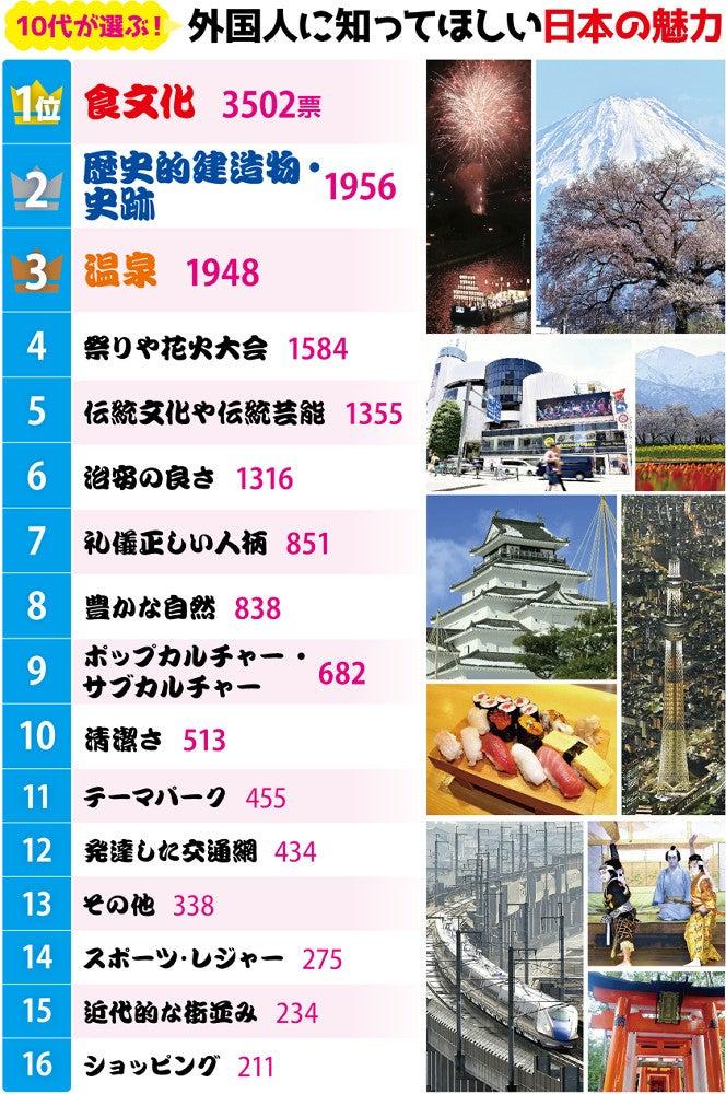 日本の魅力、イチオシは食文化…中高生1万人アンケ(2) : 日本のお ...
