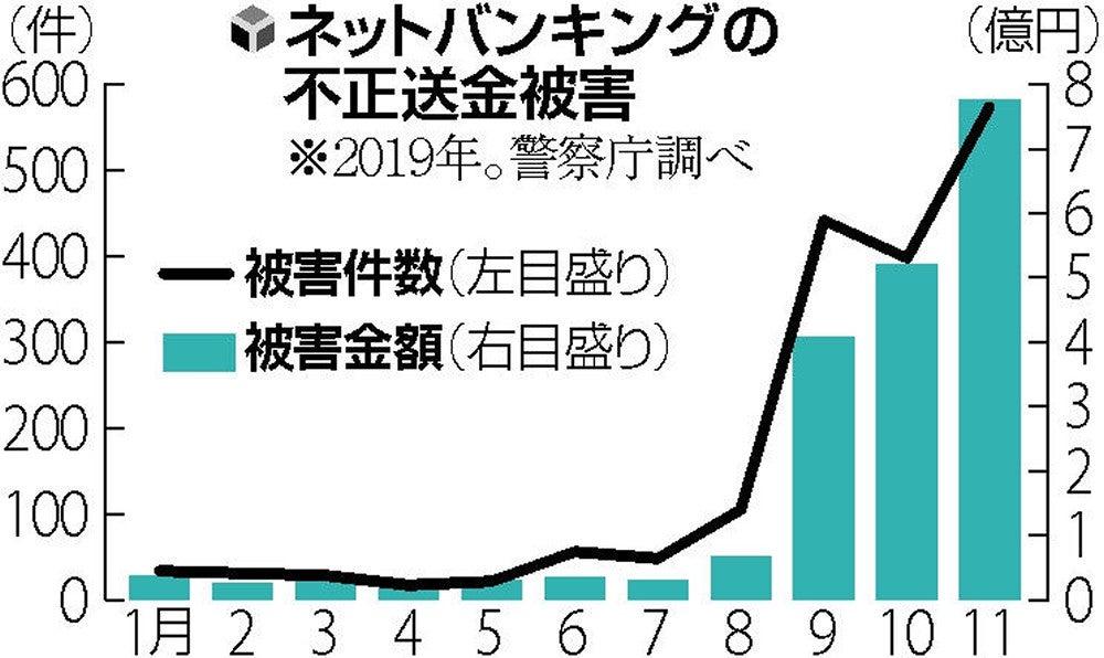 静岡 銀行 インターネット バンキング