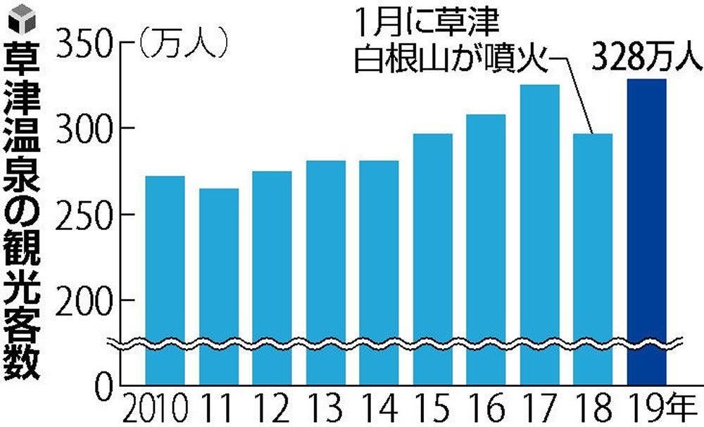 草津温泉の昨年観光客数 過去最多328万人 ニュース 群馬