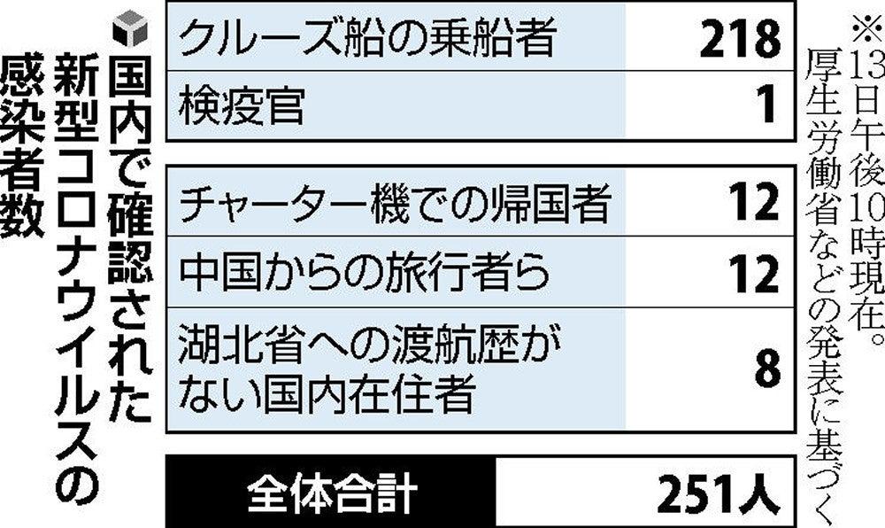徳島 県 コロナ 死亡