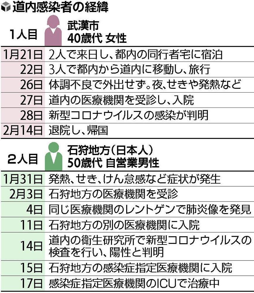 日本 新型 人 ウイルス コロナ