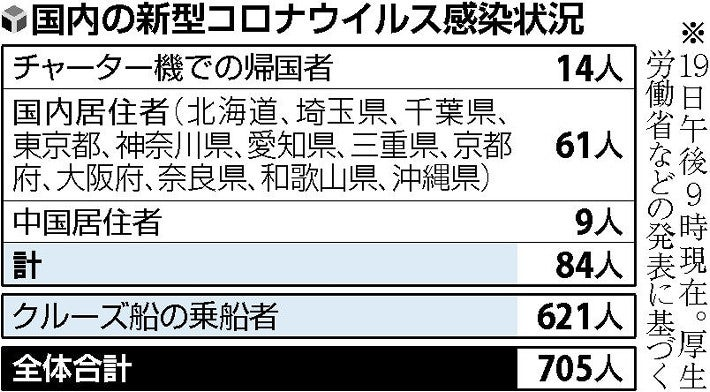 新型 コロナ ウイルス 埼玉 の どこ