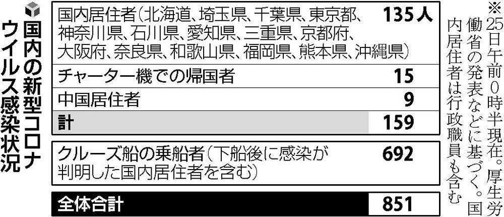 栃木 コロナ ウイルス 感染 者 新型コロナウイルス...