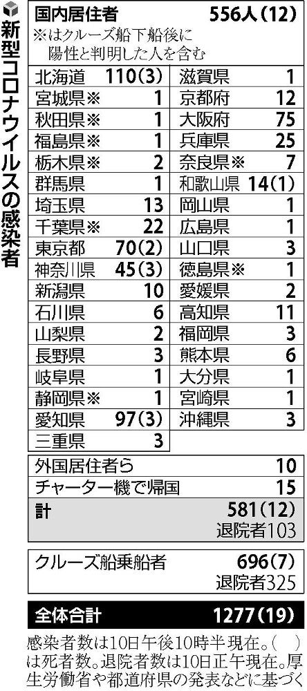 福岡 県 コロナ ウイルス 感染 者 数
