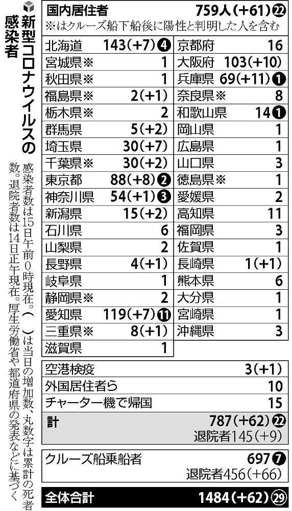 埼玉 県 コロナ ウイルス 感染 者