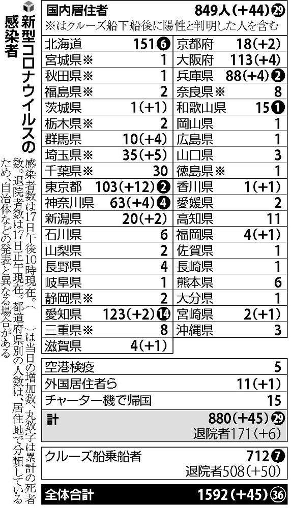 栃木 県 コロナ 感染 者 数