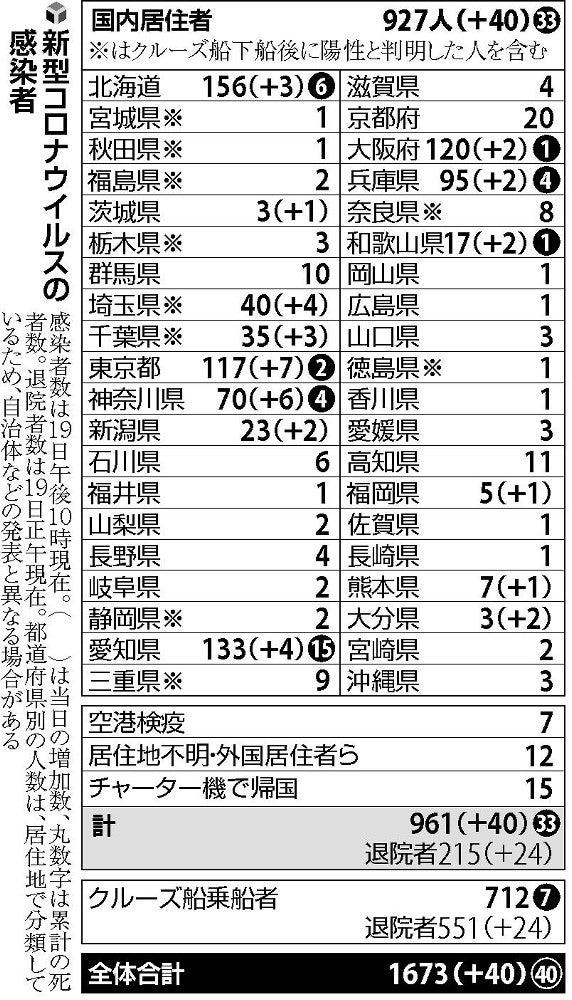 の 感染 コロナ 者 兵庫 県