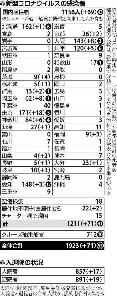 ウイルス 北海道 感染 者 数 コロナ