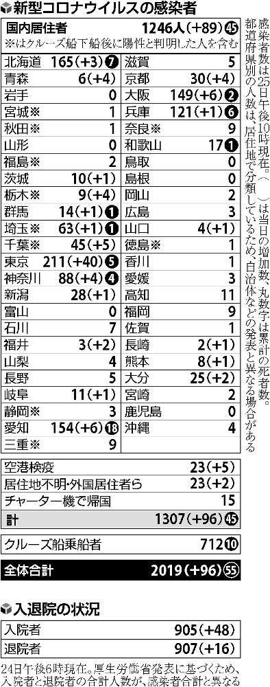 者 25 都 東京 日 感染 コロナ