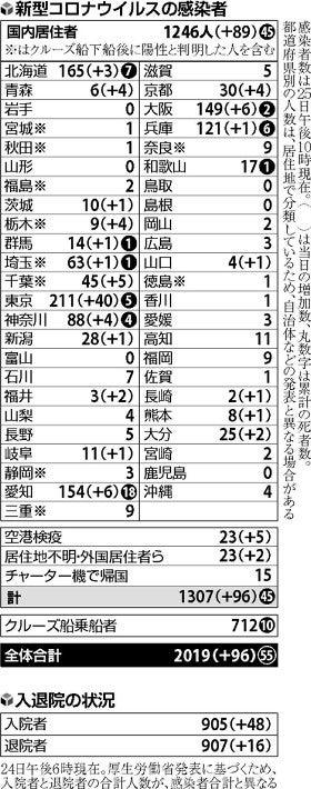 者 道府県 数 別 都 コロナ 感染 新型