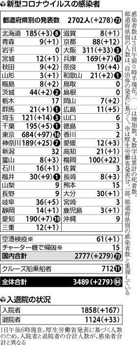 横浜のコロナ感染者数