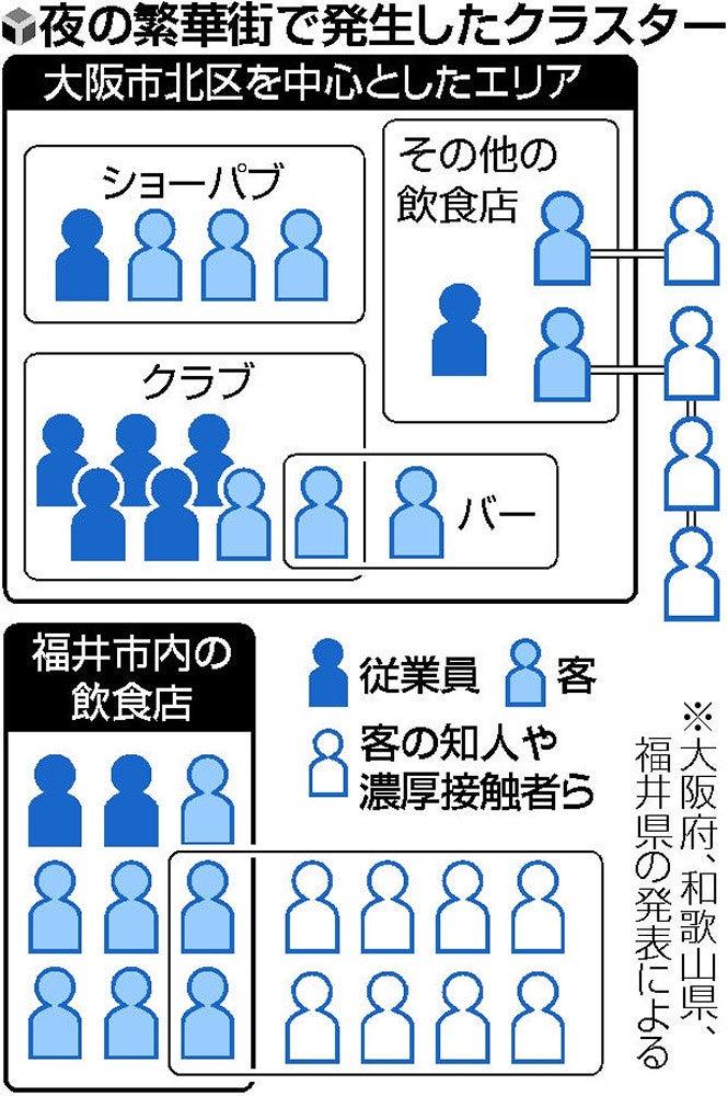 福井 コロナ 感染 者 速報