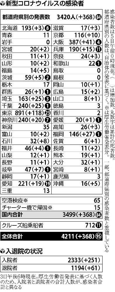 速報 数 者 県 感染 福岡 コロナ