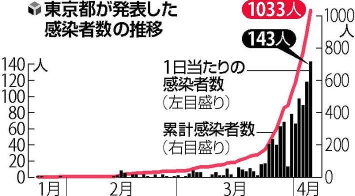 者 数 東京 推移 感染 コロナ