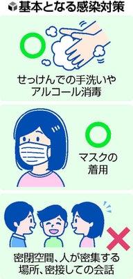 コロナ 空気 感染