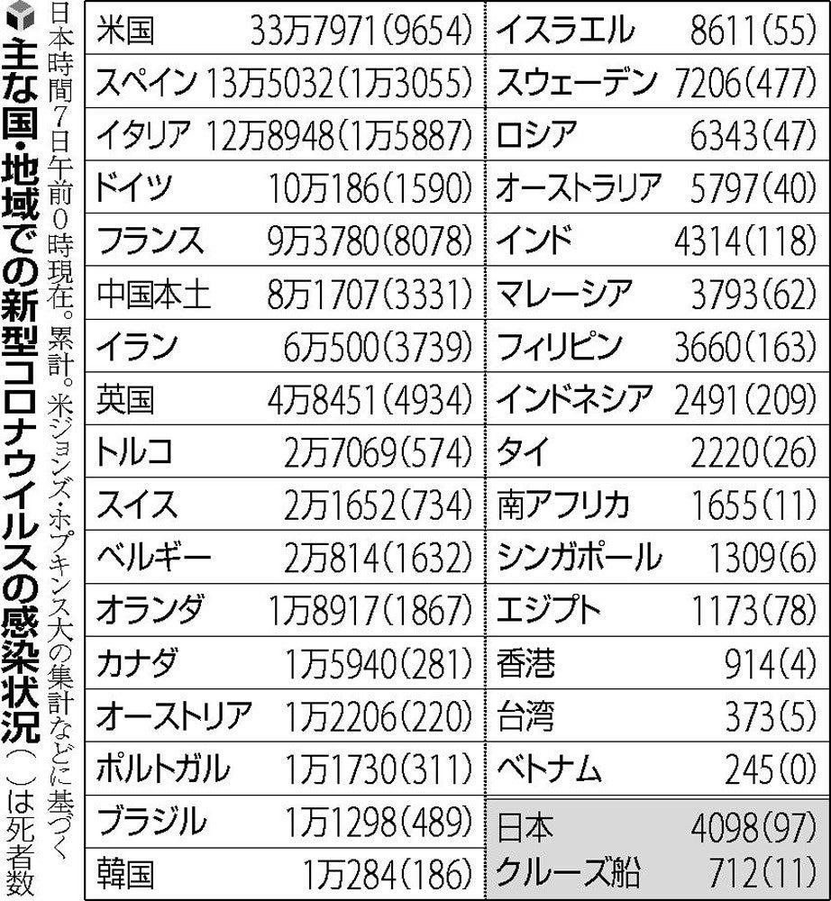 コロナ ウイルス 世界 の 感染 者 数