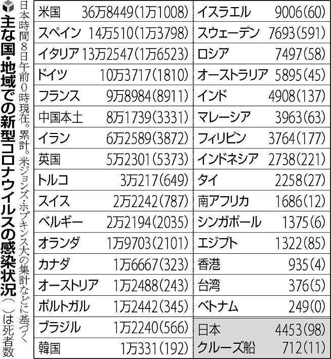 日本 死者 数
