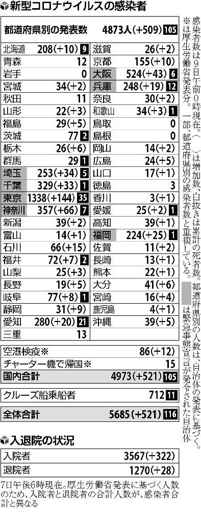 神奈川 感染 者 数