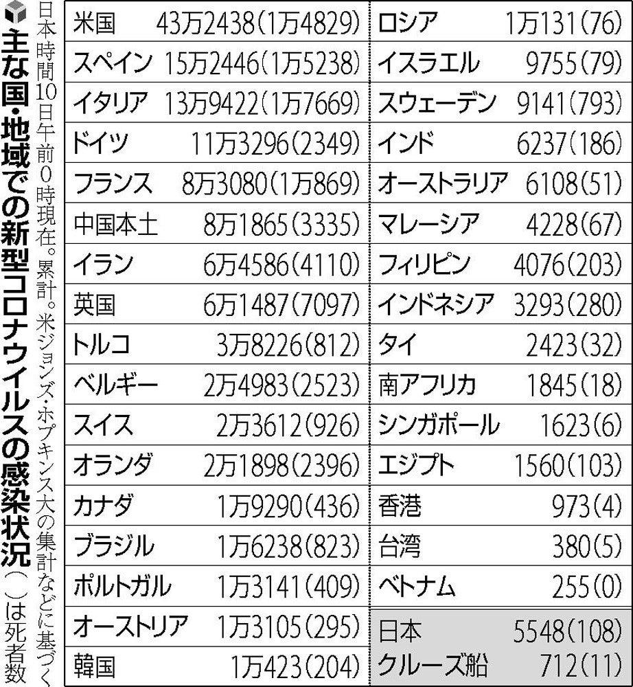 全国 感染 数 の コロナ 日本 者
