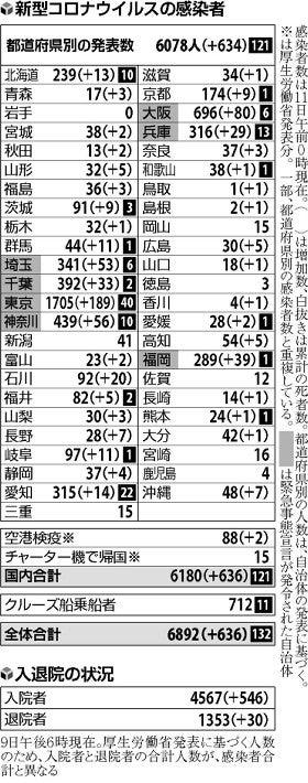 埼玉 コロナ 感染 者 数