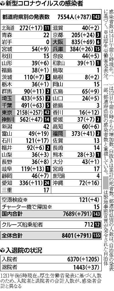 の 東京 人数 都 pcr 検査