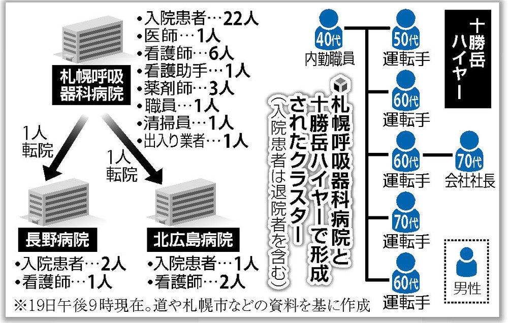 札幌 感染 者