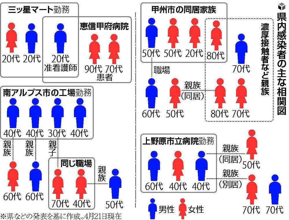 コロナ 感染 県 図 福井 相関