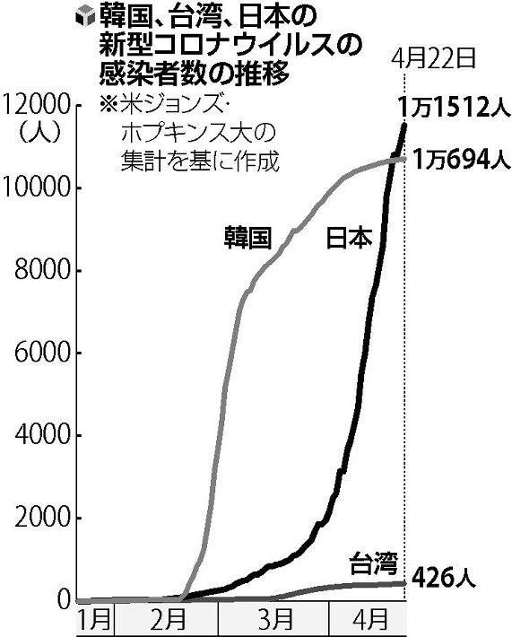 台湾 感染 者 数