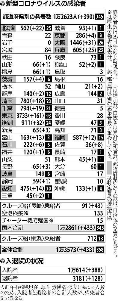 都 新型 数 東京 コロナ 感染 者 地区 別 自治体ごとの感染者数、東京都が公表 2日連続で更新