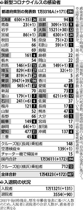 全国 の コロナ 感染 者 数 県 別 新型コロナウイルス感染者数の推移:朝日新聞デジタル