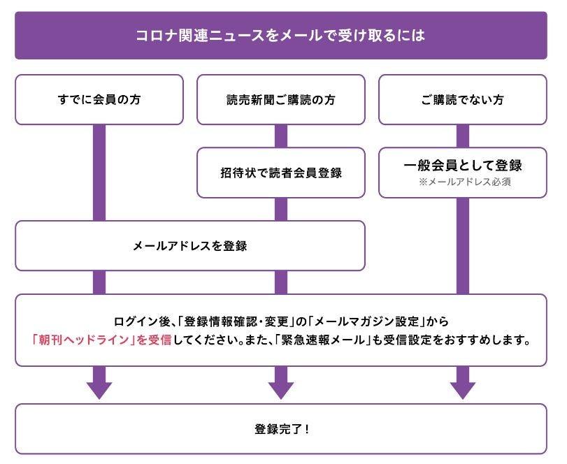朝刊ヘッドラインの登録方法