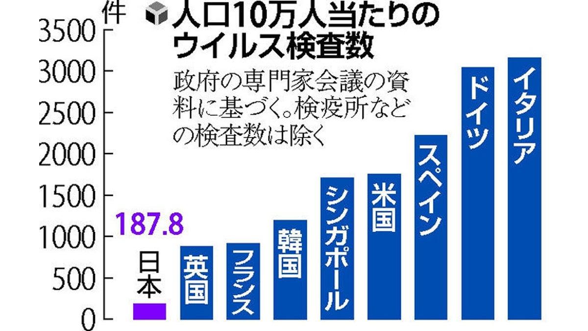 検査 日本 pcr