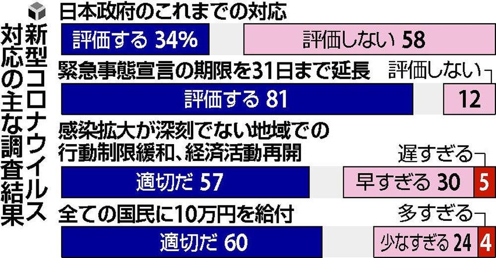 現金10万円給付「適切」60%、「少なすぎ」は24%…読売世論調査 ...