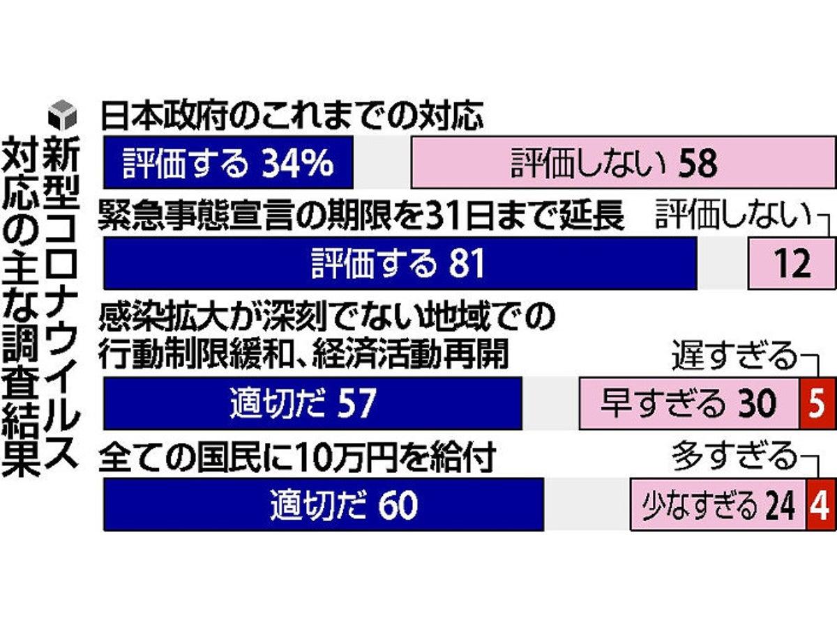 円 現金 10 給付 万 10万円給付で住所届け出たら…所在ばれる 容疑者逮捕:朝日新聞デジタル