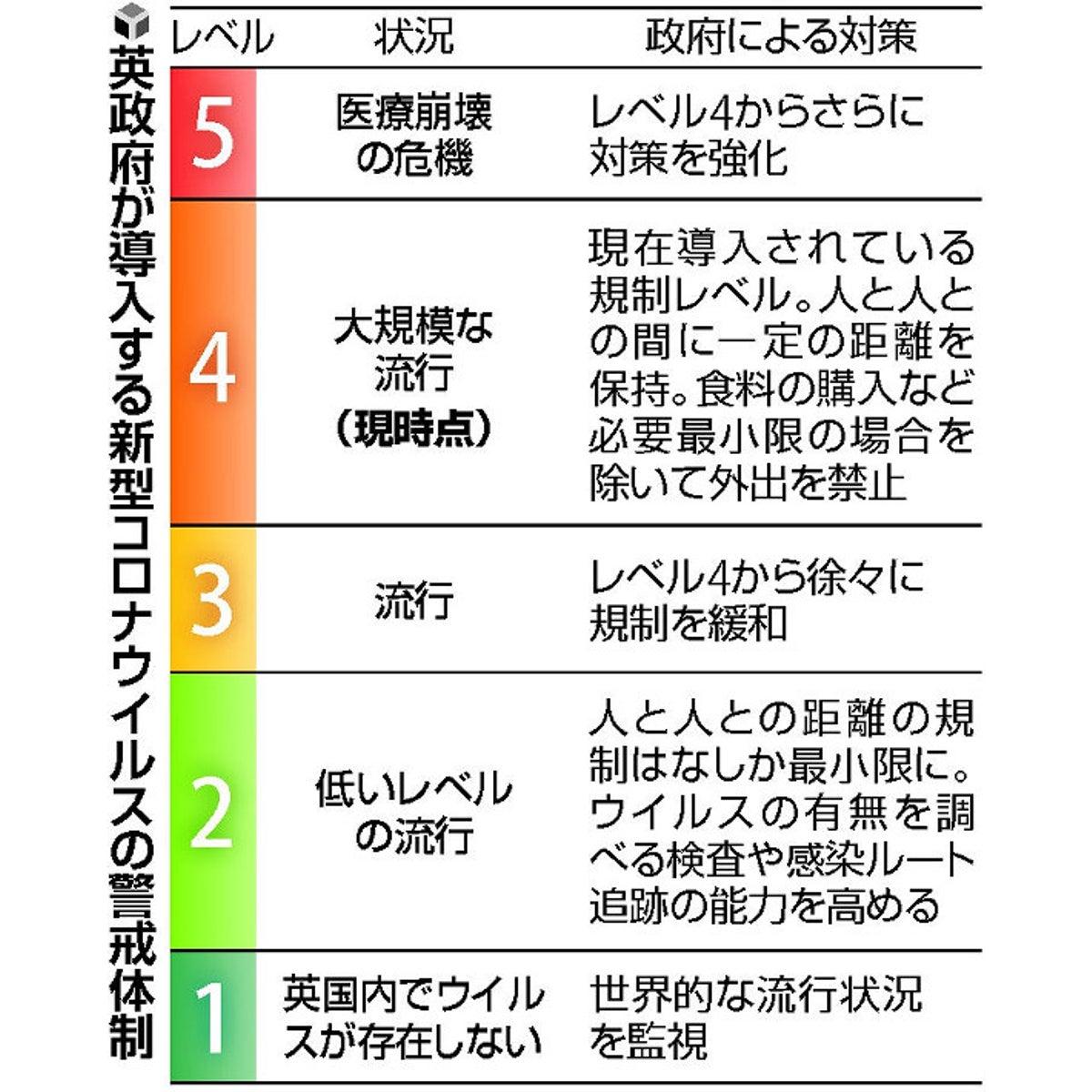 レベル 3 コロナ 北海道 警戒