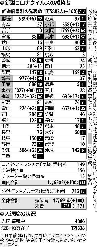都 数 感染 自治体 者 東京 別 コロナ 新型コロナウイルス感染症の現在の状況について(令和2年4月25日版)