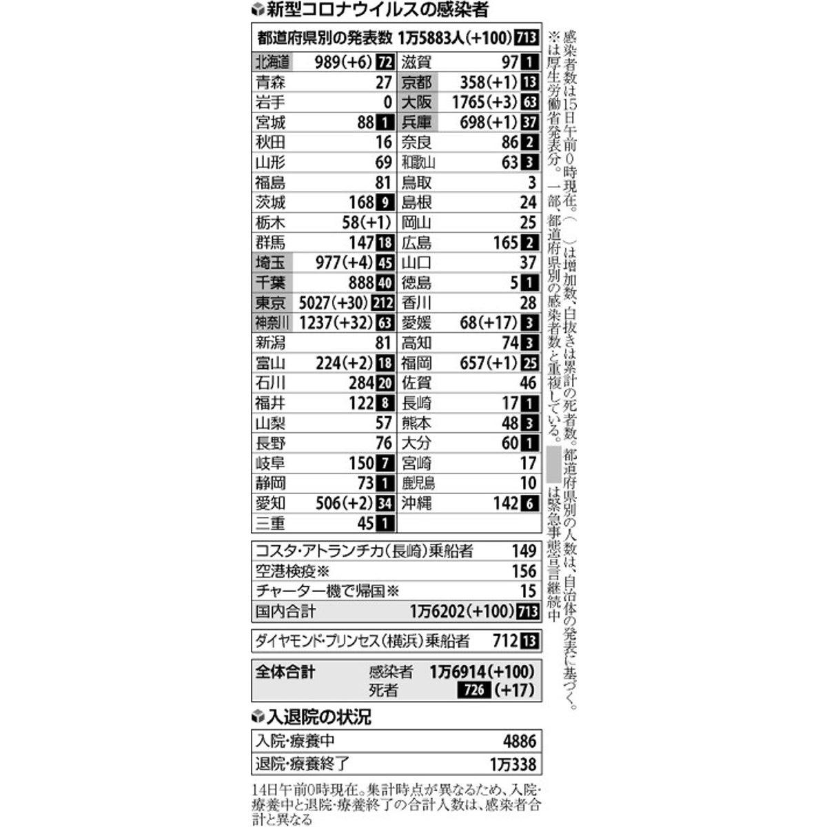 感染 者 市 数 横浜 コロナ