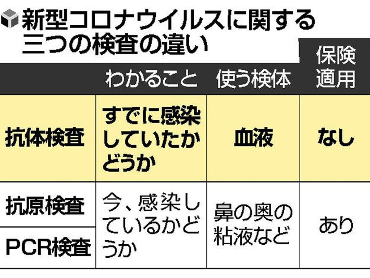 検査 コロナ 大阪 抗体